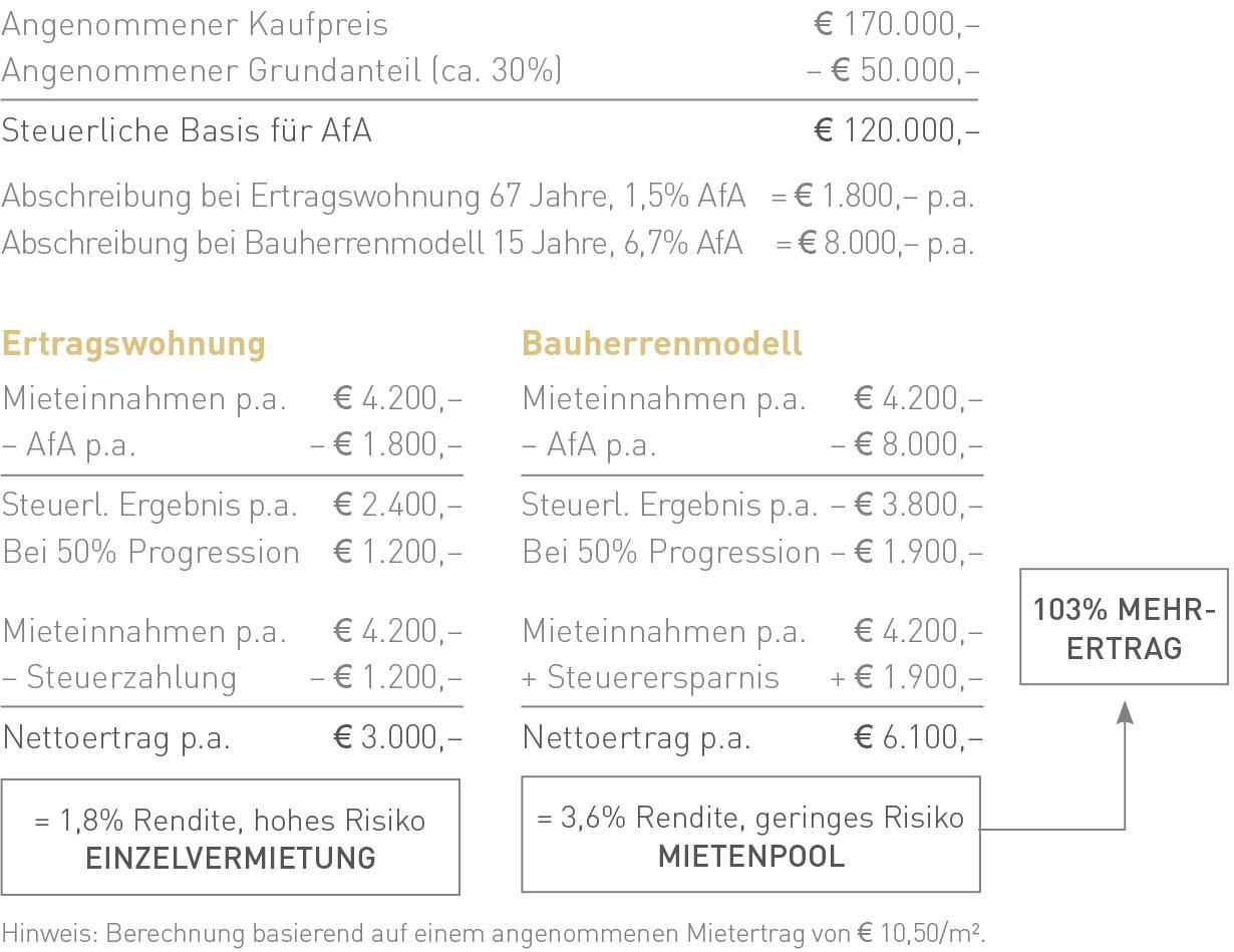 Valued Asset - Anlageberatung für Bauherrenmodelle